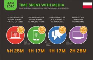 Grafika 2. Globalne użytkowanie Internetu
