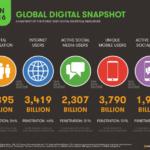 grafika dotycząca globalneg odostępu do Internetu